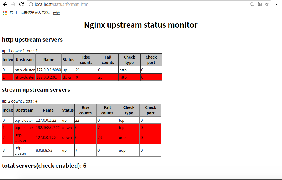 html status ouput